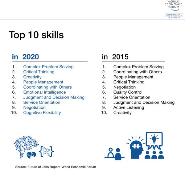 Top 10 Skills in the year 2020 vs year 2015 - Source: World Economic Forum, Future of Jobs Report