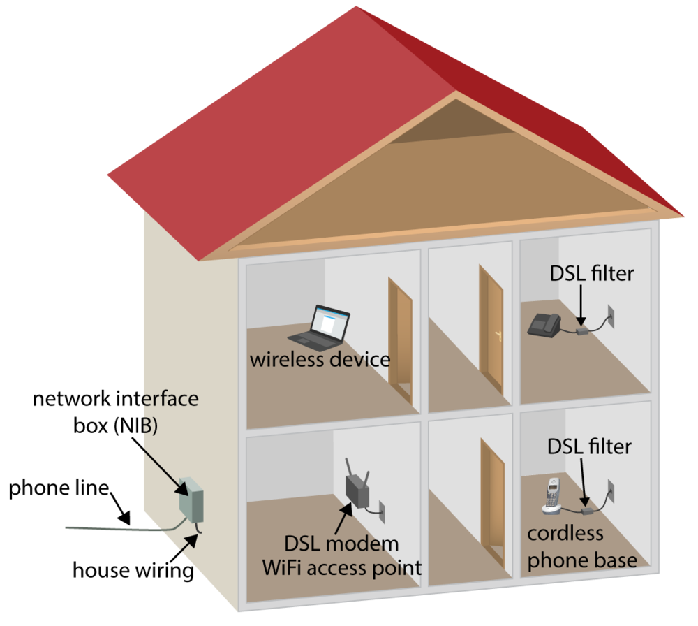 Typical DSL installation using house wiring