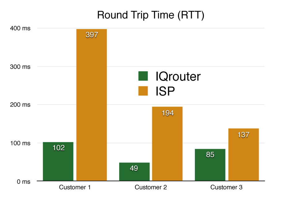Managed vs unmanaged round trip times