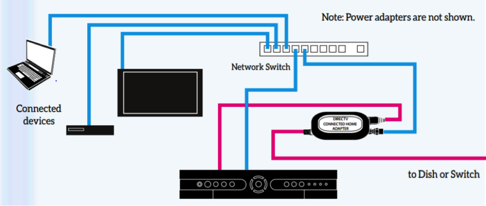 Example pulling Ethernet from Sat Coax to feed switch
