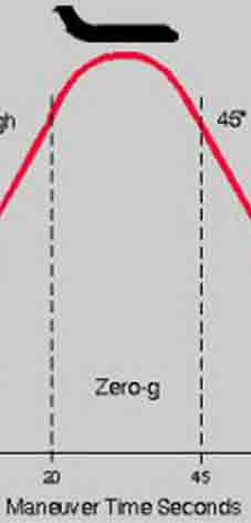 Zero_gravity_flight_trajectory_C9-565.jpg