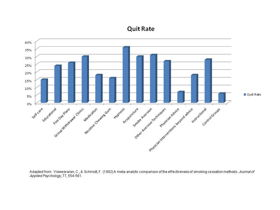 stop smoking modalities chart