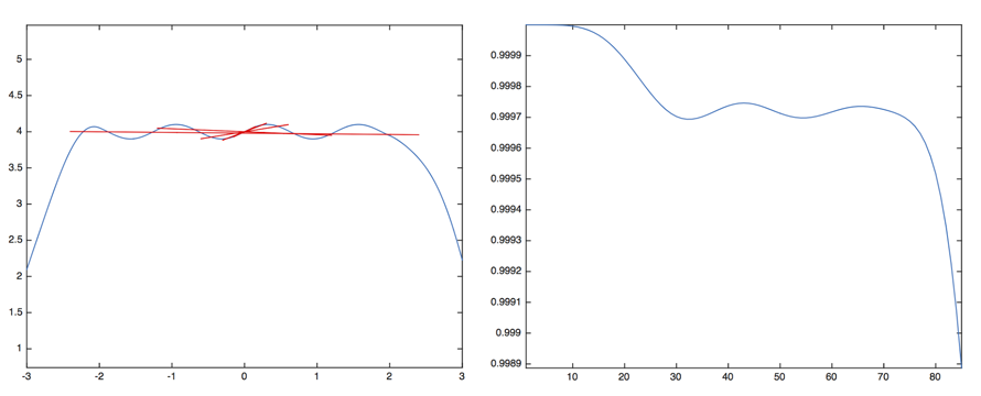 a) Least-squares lines fit to a curve at different scales. b) Its $R^{2}$ statistic as a function of line length.