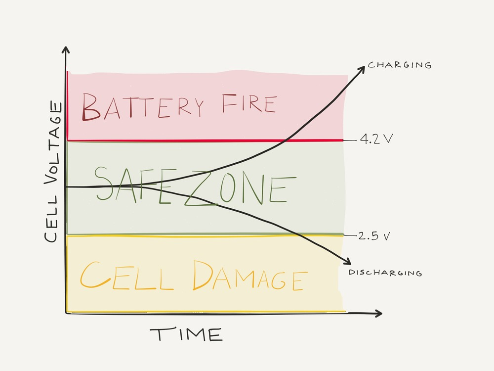 david-ferris-fiftythree-battery-voltage