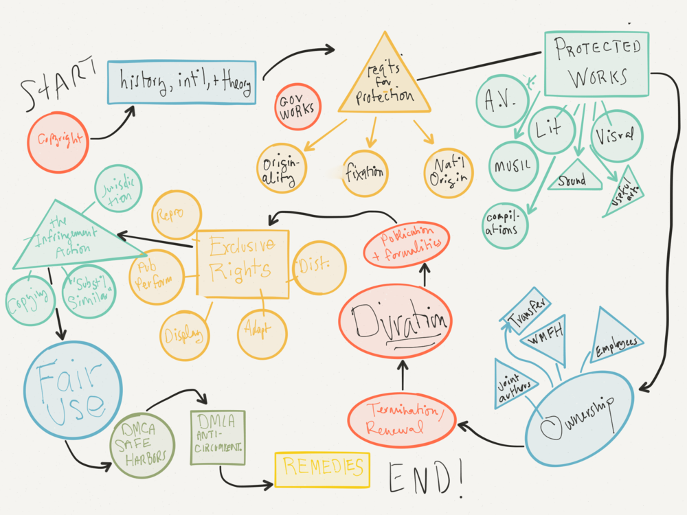 brandon-butler-american-university-mind-map-paper-fiftythree