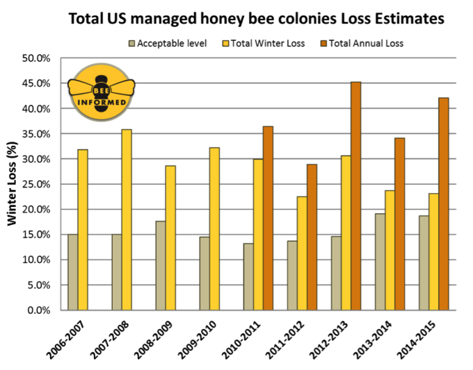 *Source: https://beeinformed.org/results/colony-loss-2014-2015-preliminary-results