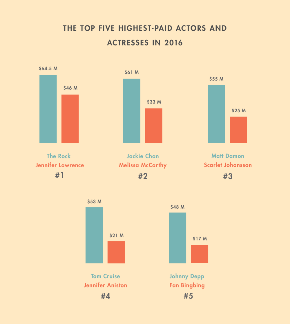 WealthSimple, 2017. In 2016, women working as actors made, on average, 87% as much as their male counterparts, placing actresses squarely in the middle of the pay-gap spectrum. In the upper echelons of the industry, however, the gap was more dramatic: The top ten highest-paid actresses earned, on average, 42 cents for every dollar earned by their male counterparts. And the top five, earned 48 cents for every dollar earned by the top five male actors.