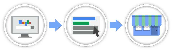 If you're a merchant, you provide Google detailed product information to be used to display rich snippets, as we discussed earlier, directly onto search pages.