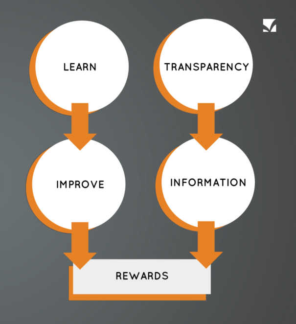 Image of review rewards