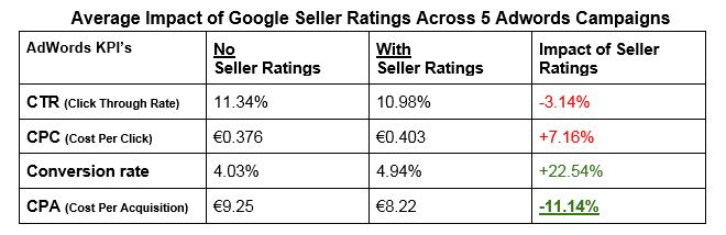 Although CTR dipped and CPC increased slightly during the testing period, Cykelpartner's AdWords channel, with the Google Seller Ratings ad extension enabled, drove 22.5% more conversions and reduced CPA by 11% on average across the 5 active campaigns.