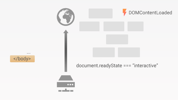 Step 4:  Once the browser has read the whole HTML response and built the entire DOM, it enters the 'interactive' state, where scripts can safely begin exploring and updating the DOM with dynamic content. To do this, scripts can listen to the  DOMContentLoaded  event.