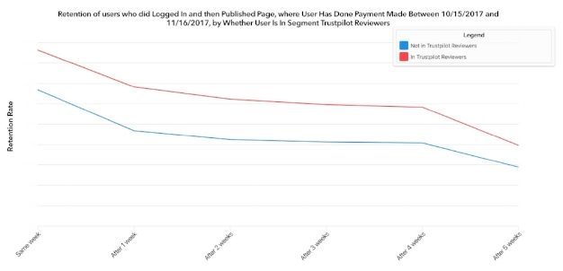 Difference in retention rates comparing customers who left a review and customers who didn't leave a review.