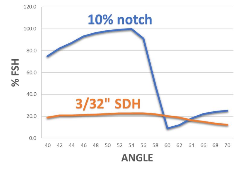 Notch vs SDH line chart.png