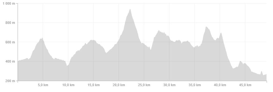 Dénivelé du Peak Ultra 2016 - 30 Miles