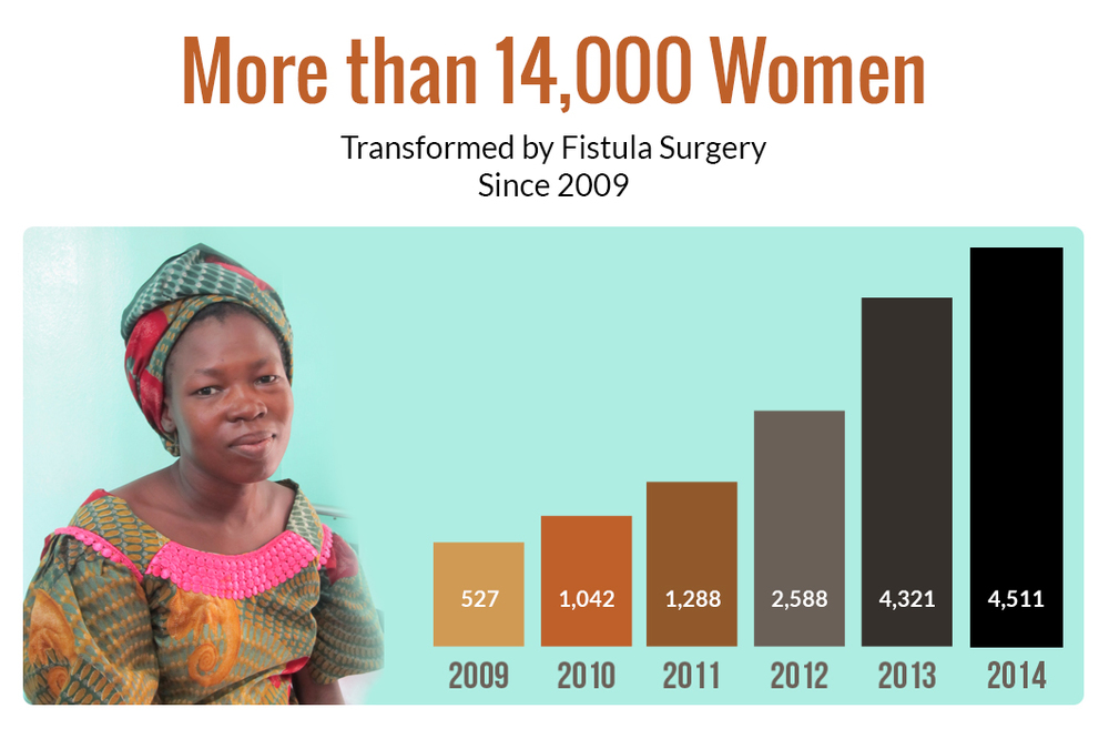 Fistula stats graph