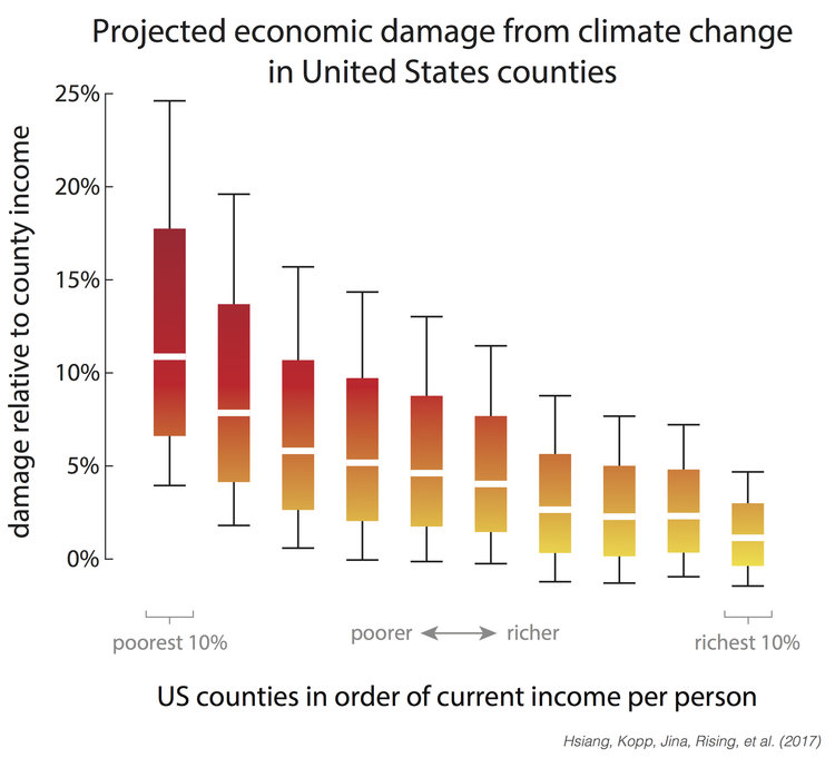 Figures Estimating Economic Damage From Climate Change In The - Richest county in usa