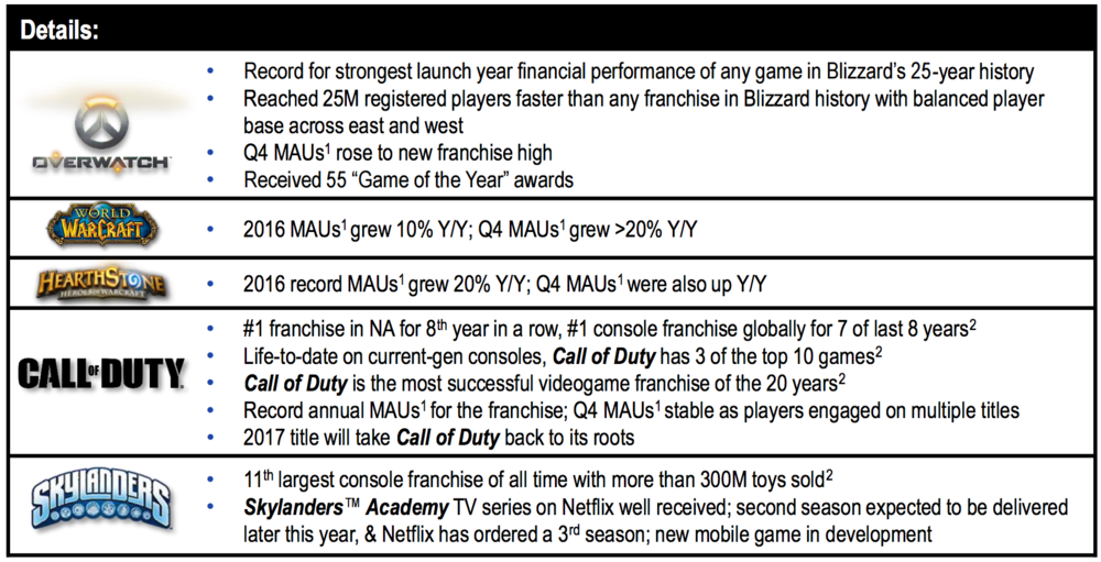 A Slide From Activision's Earning Report (Source: IGN)