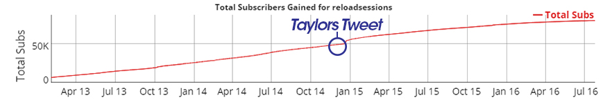 Reload Sessions Taylor Swift Subscribers