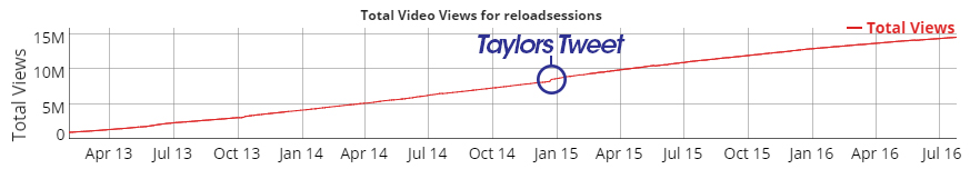 Taylor Swift Reload Sessions Views