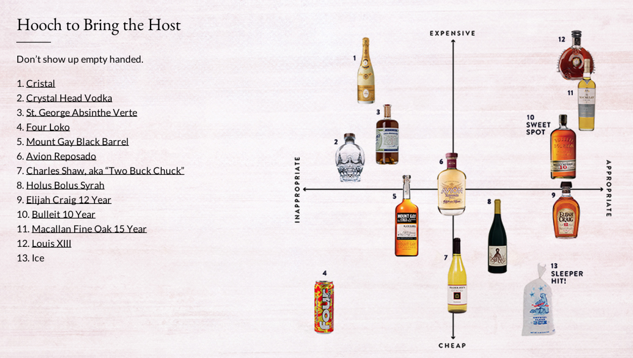 Happy Thanksgiving friends! Make a great impression on your hosts today with this handy Hooch to Bring guide! Check out the full guide here: http://bit.ly/1uLaL9C