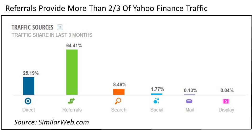 YahooFinanceTrafficSources..png