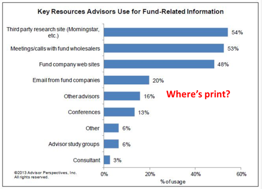 What Do Advisors Use Fund Company Websites For? — Rock The