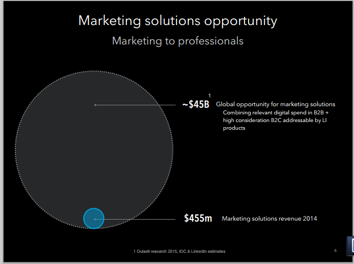 LinkedInMarketingSolutions_2015_Q1.png