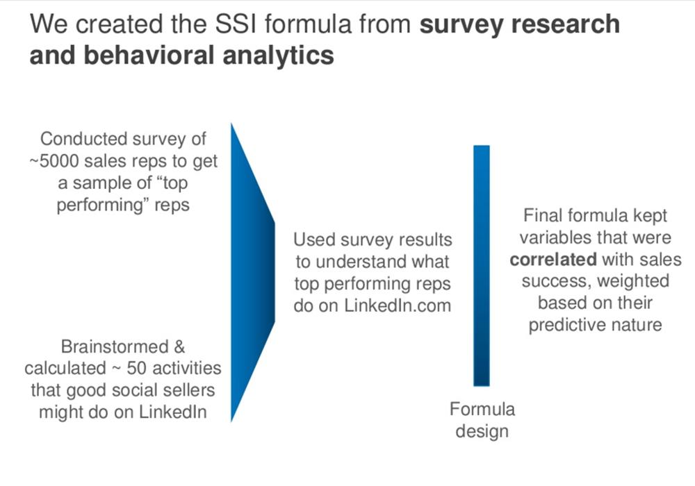 Social Selling Index Formula