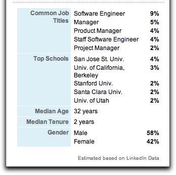 LinkedIn Company Profile Detail