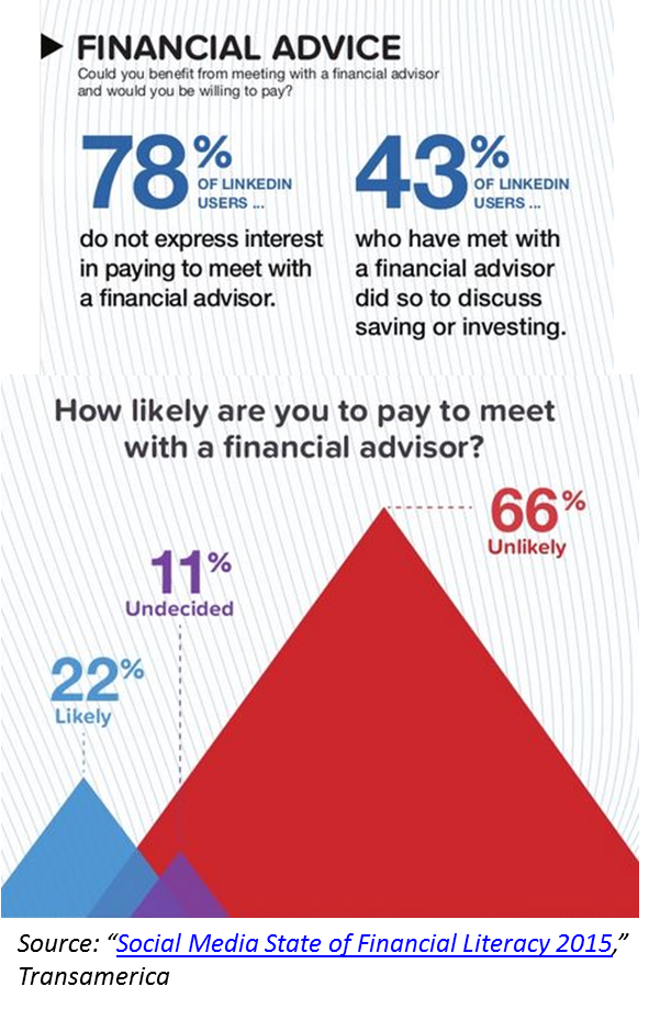 LinkedIn Users Not Willing To Pay To Meet With A Financial Advisor.png