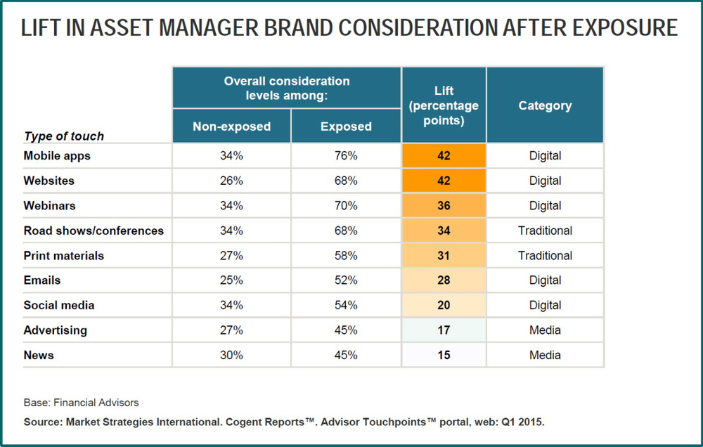 Asset Managers Marketing Touchpoints