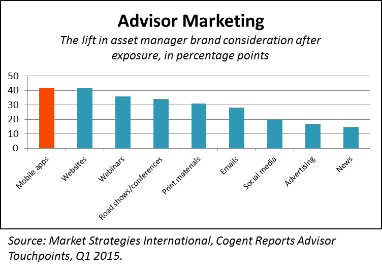 Marketing To Financial Advisors
