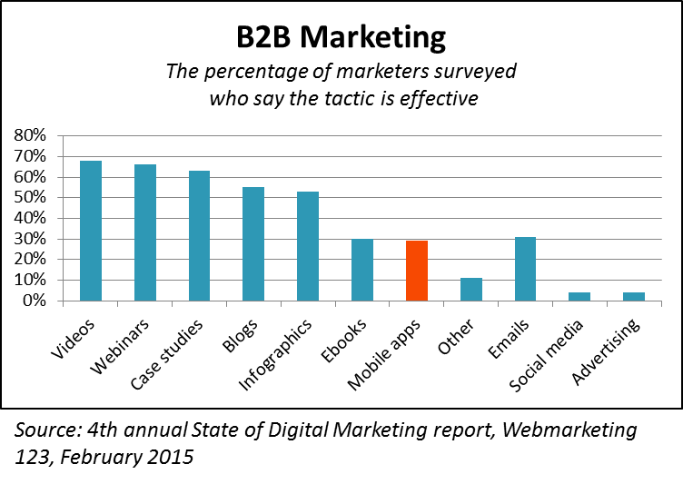 B2B Digital Marketing Effectiveness