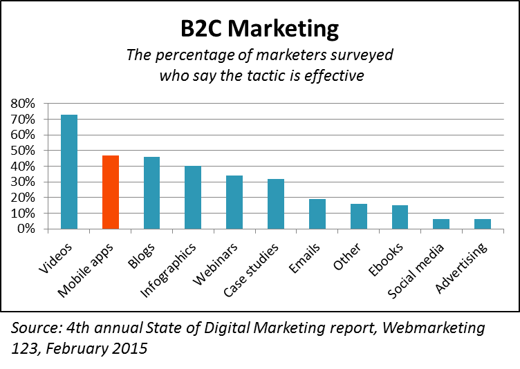 B2C Digital Marketing Effectiveness