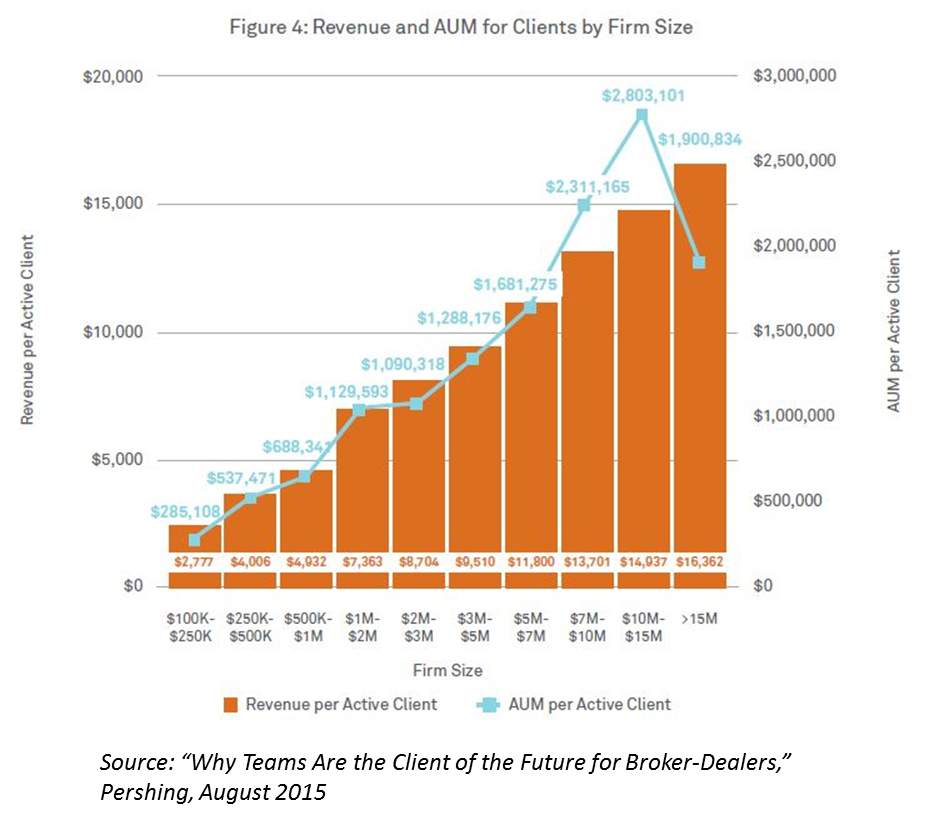 Pershing Revenue AUM For Clients Firm Size Image