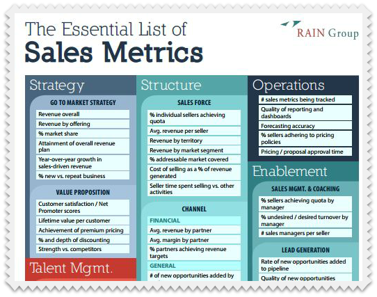 Essential Sales Metrics Rain Group