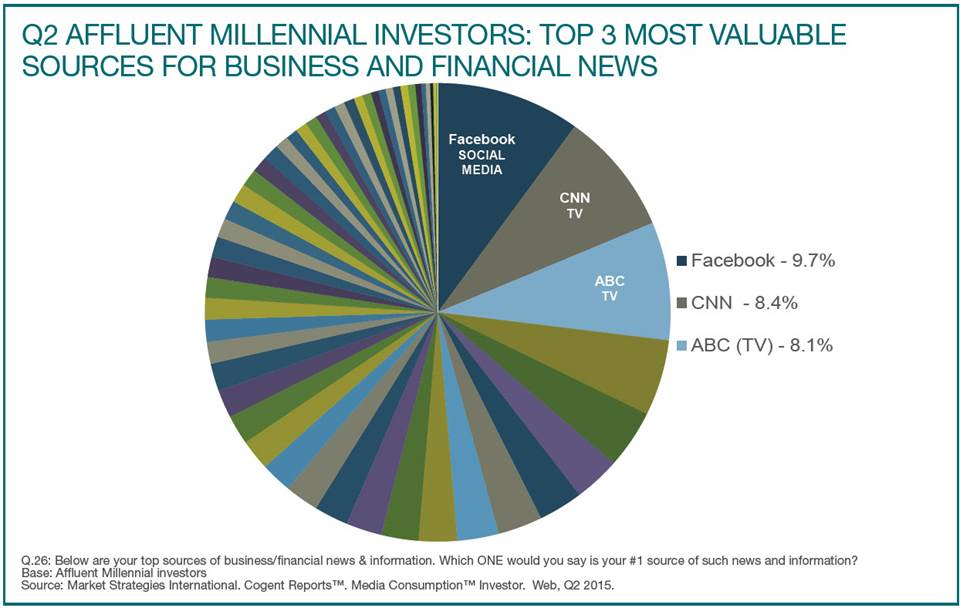 Cogent Millennials Top Media Sources
