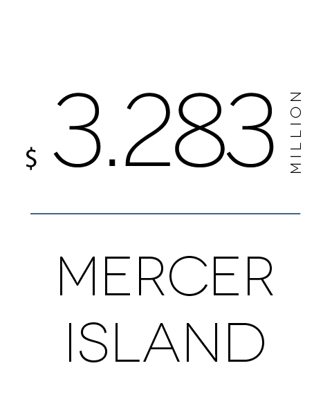 Gold Coast - Ave Sales Price - MI.jpg