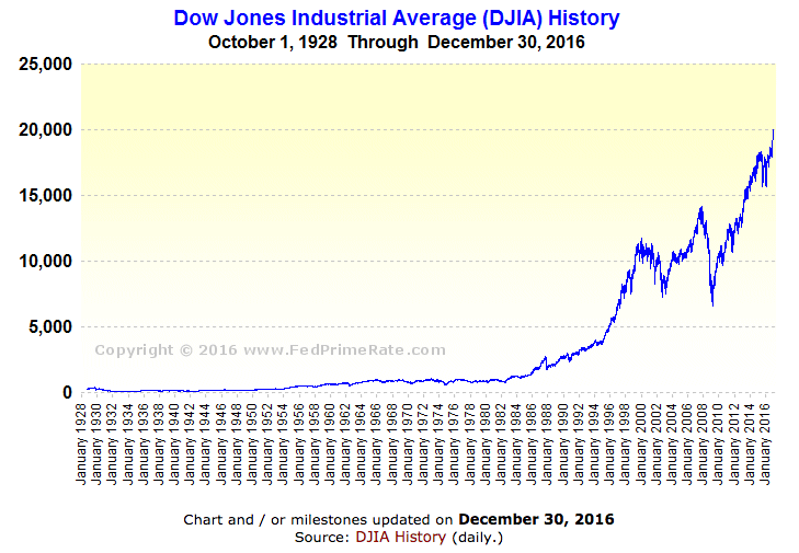 http://www.fedprimerate.com/djia-chart-history.htm