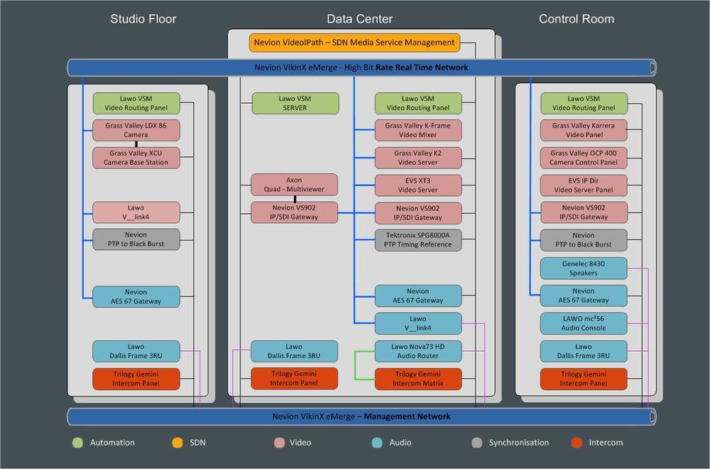 LiveIP Overall Diagram Fase 4.jpg