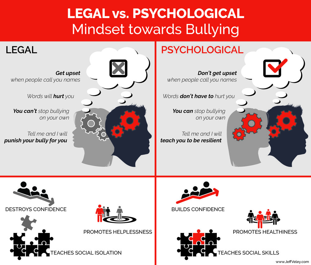 Legal vs Psychological Mindset Towards Bullying - The best way to help kids being bullied.jpg