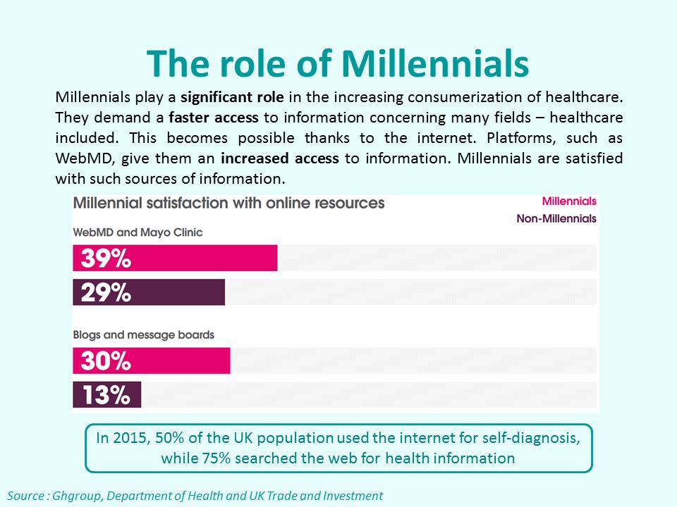 Consumerisation of Healthcare — Acumen Media Partners