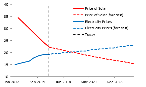 Ontario Electricity Prices vs Cost of Solar PV