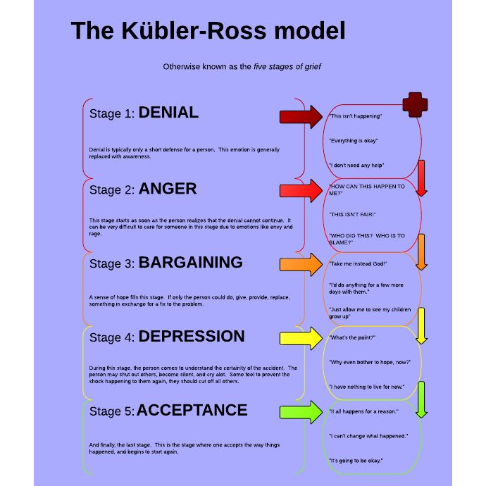 5 Stages of Grief / Kubler-Ross Model / A Personal Story