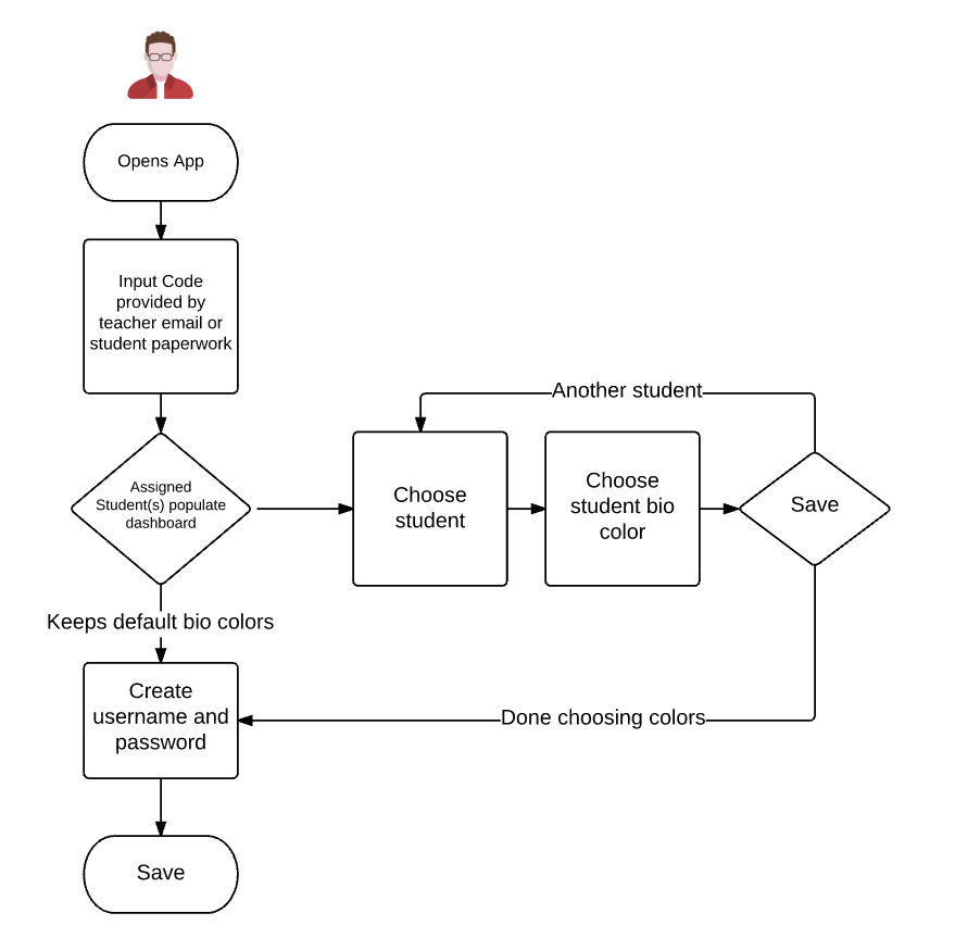 Use Case Flow - Pairing with Student
