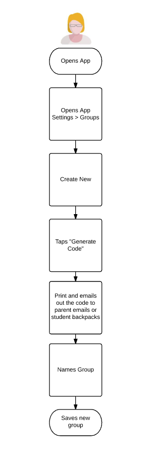 Use Case Flow - Teacher Creates and Sends Message