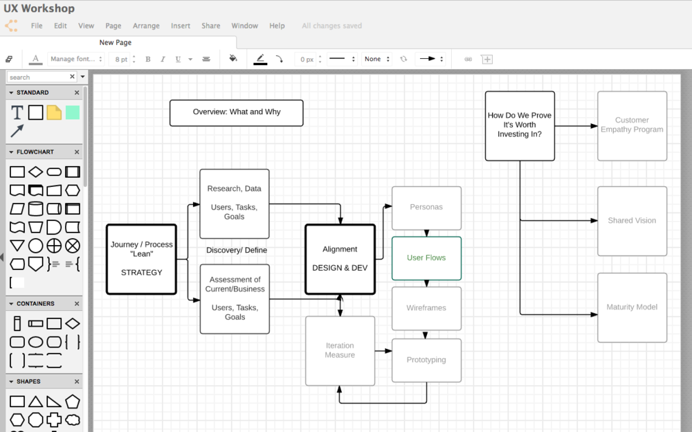 My visual mapping of how to organize my presentation topics - using Lucidchart.