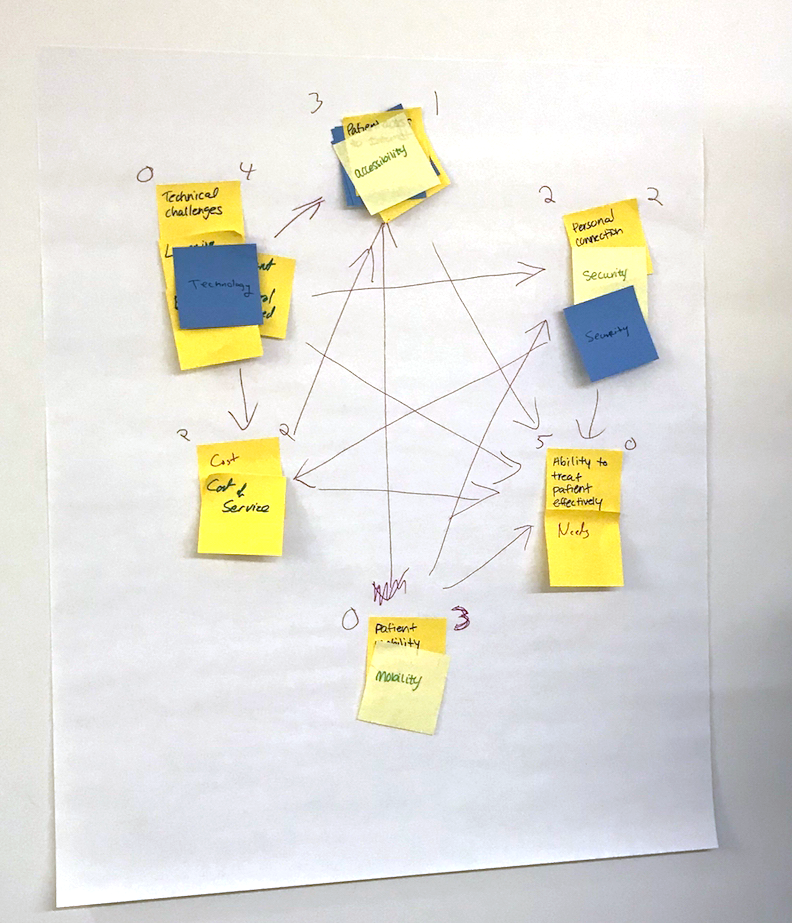 My small group's diagram of system forces in Telehealth Adoption.