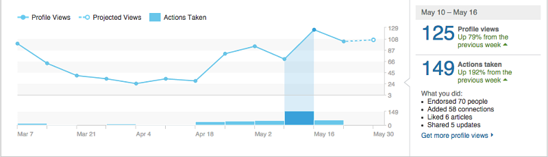 "We began publishing LinkedIn articles the week of April 18th at a rate of one piece per week, which created a spike in profile views, especially when paired with other purposeful ""actions""."