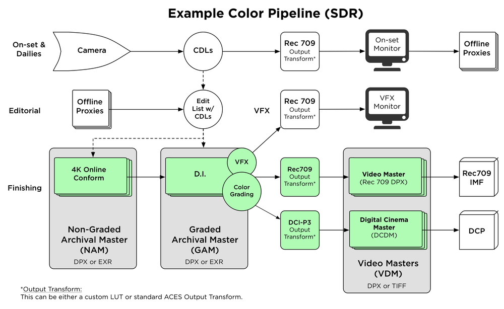 Color_Pipeline_v2.1_SDR.png